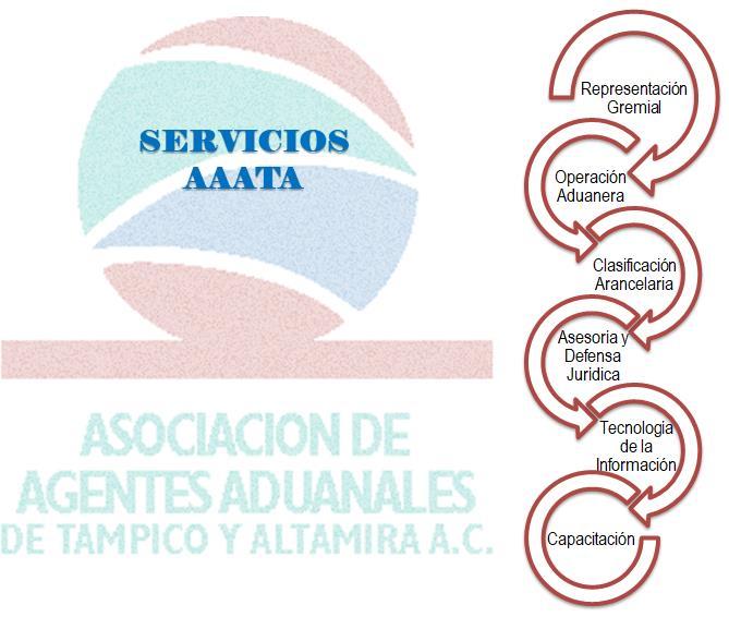 Servicios AAATA